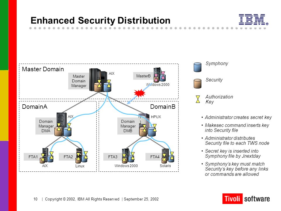 Enhanced Security Distribution