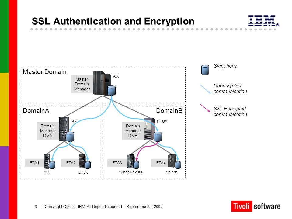 SSL Authentication and Encryption