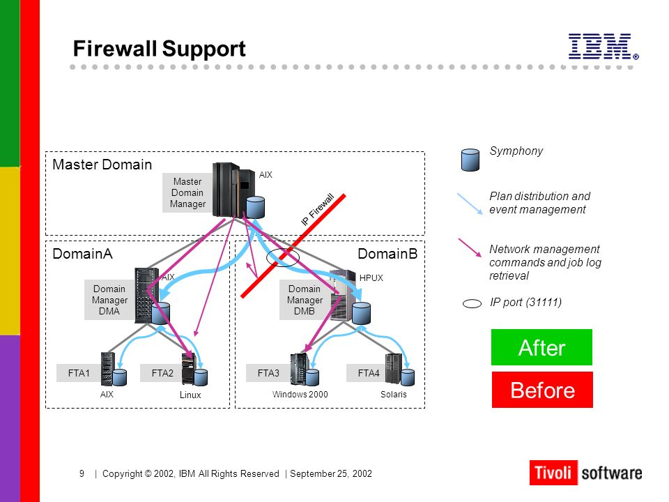 Firewall Support After Before Master Domain DomainA DomainB Symphony