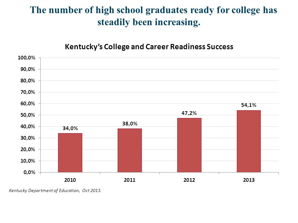 The number of high school graduates ready for college has steadily been increasing. Kentucky's College and Career Readiness Success