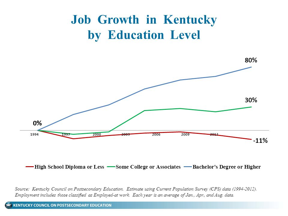 Job Growth in Kentucky by Education Level