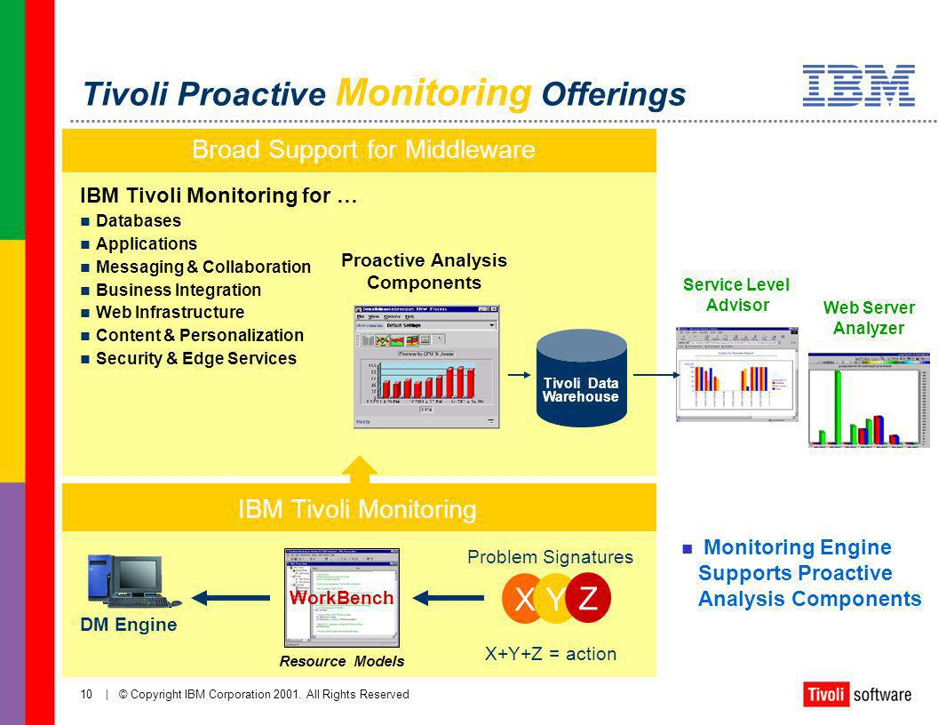 Tivoli Proactive Monitoring Offerings