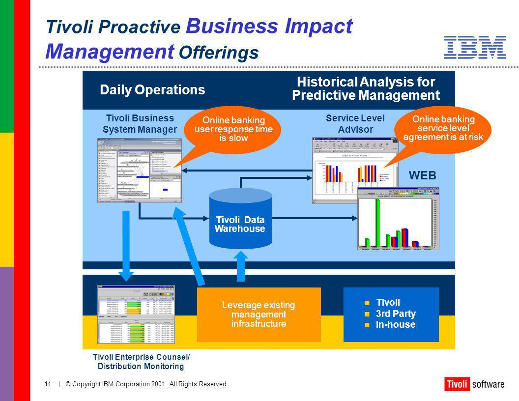 Tivoli Proactive Business Impact Management Offerings