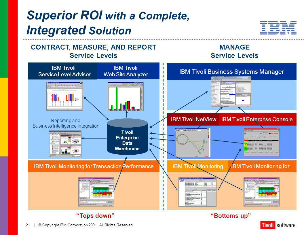 Superior ROI with a Complete, Integrated Solution