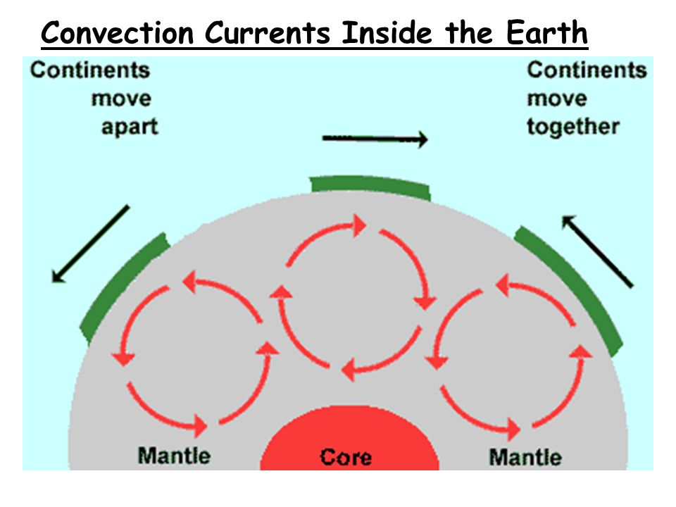 Convection Currents Inside the Earth