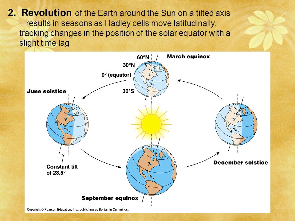 2. Revolution of the Earth around the Sun on a tilted axis