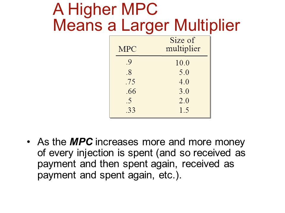 Means a Larger Multiplier