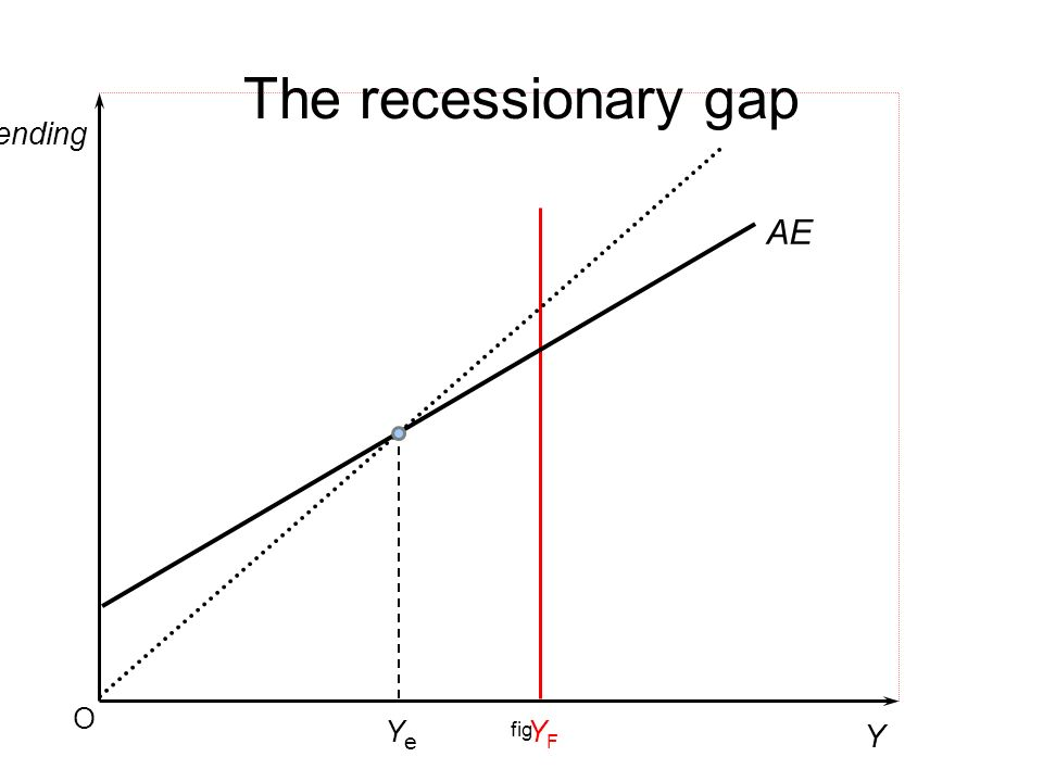 The recessionary gap Spending AE O fig Ye YF Y