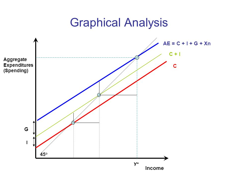Graphical Analysis AE = C + I + G + Xn C + I C G Income Aggregate