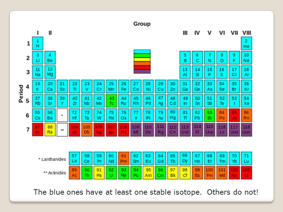 The blue ones have at least one stable isotope. Others do not!