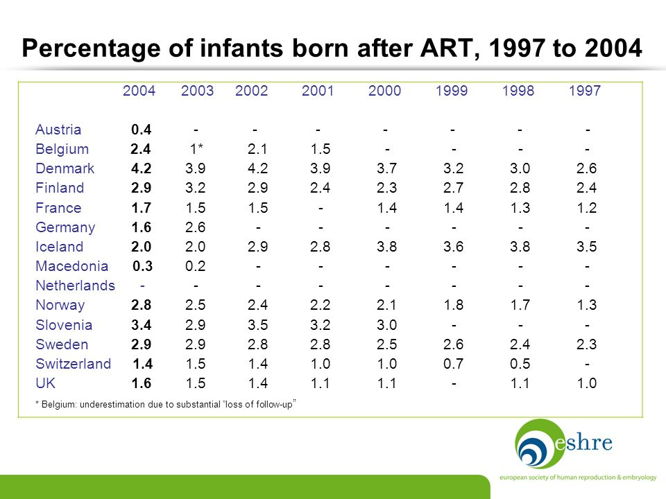Percentage of infants born after ART, 1997 to 2004