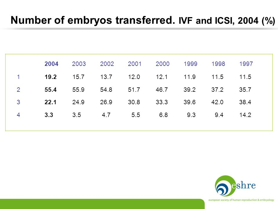 Number of embryos transferred. IVF and ICSI, 2004 (%)