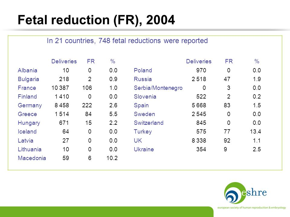 Fetal reduction (FR), 2004 In 21 countries, 748 fetal reductions were reported.
