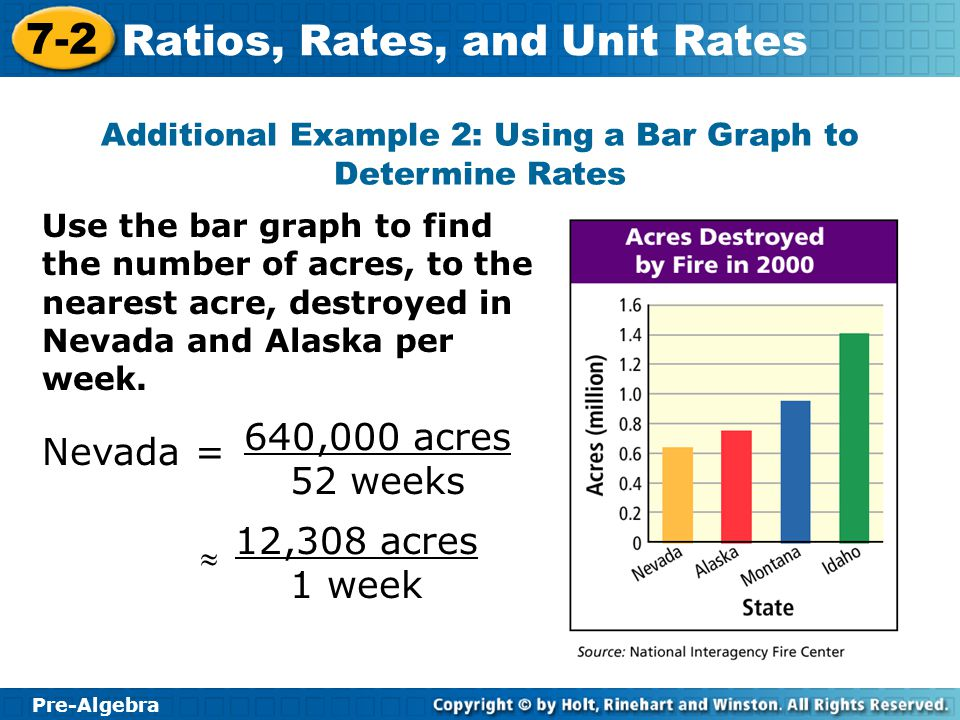 Additional Example 2: Using a Bar Graph to Determine Rates