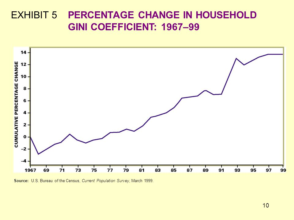 EXHIBIT 5 PERCENTAGE CHANGE IN HOUSEHOLD GINI COEFFICIENT: 1967–99