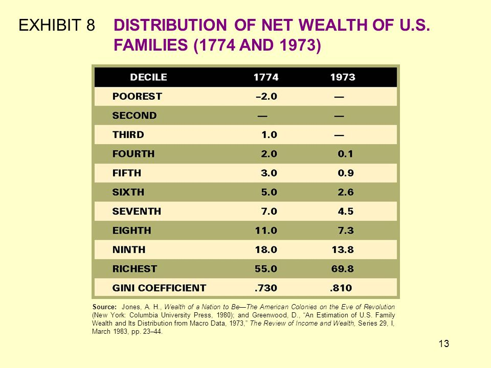 EXHIBIT 8 DISTRIBUTION OF NET WEALTH OF U.S. FAMILIES (1774 AND 1973)