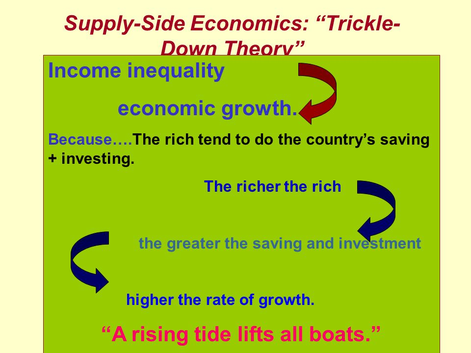 Supply-Side Economics: Trickle-Down Theory
