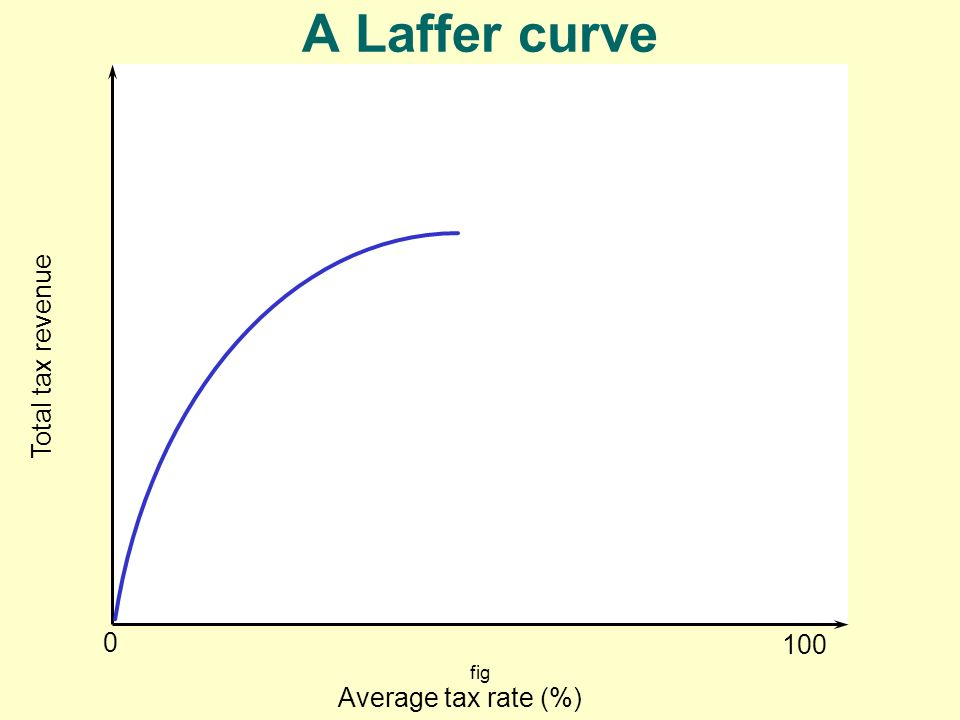 A Laffer curve Total tax revenue 100 fig Average tax rate (%)