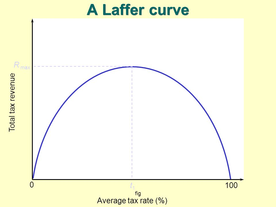 A Laffer curve R max. t1 Total tax revenue 100 Average tax rate (%)