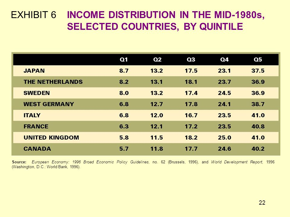 EXHIBIT 6. INCOME DISTRIBUTION IN THE MID-1980s,