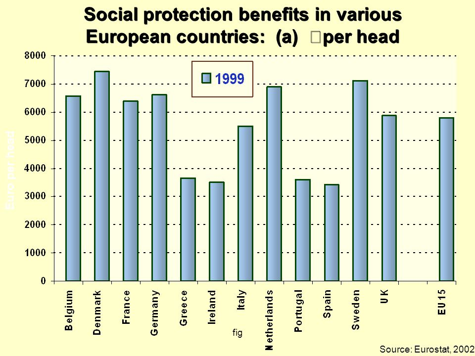 Social protection benefits in various