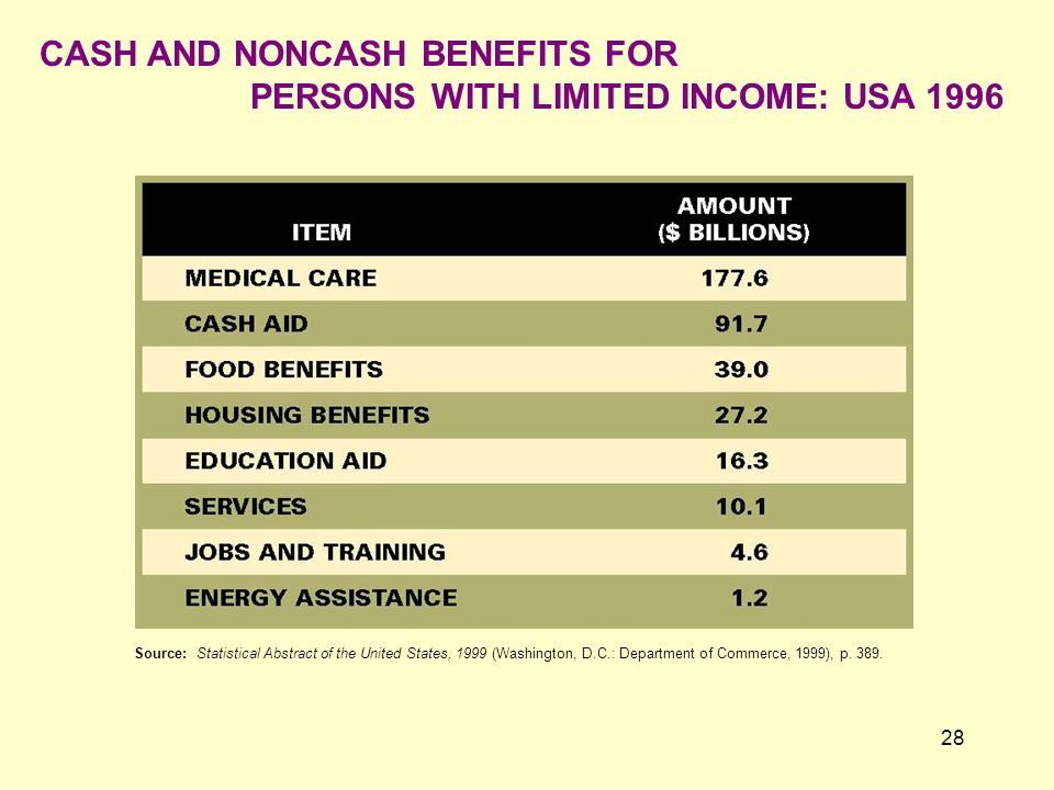 CASH AND NONCASH BENEFITS FOR PERSONS WITH LIMITED INCOME: USA 1996