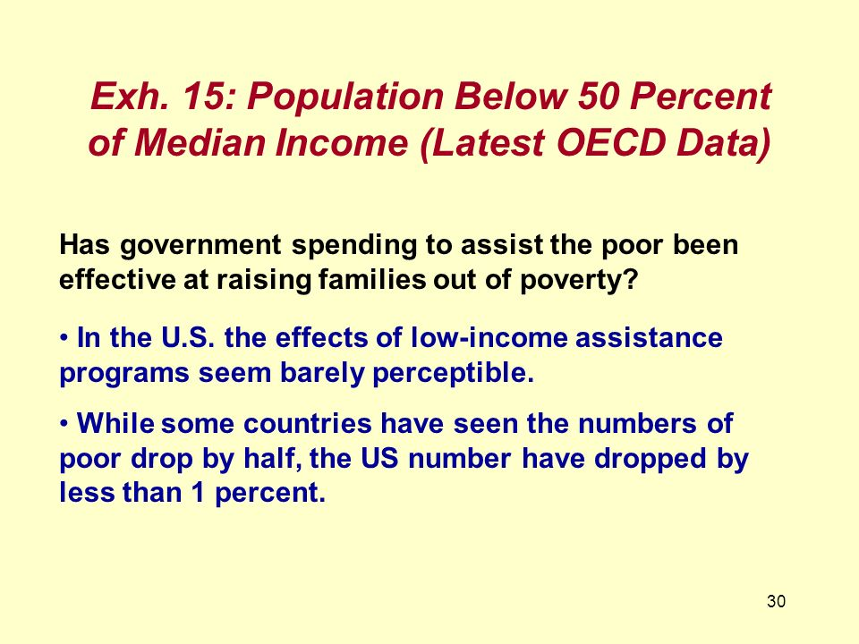 Exh. 15: Population Below 50 Percent of Median Income (Latest OECD Data)