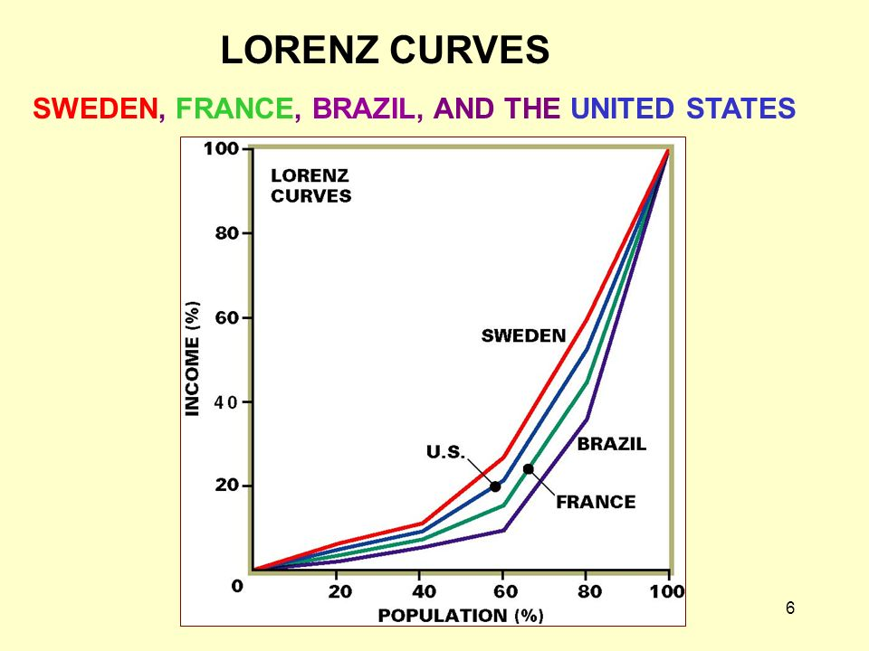 LORENZ CURVES SWEDEN, FRANCE, BRAZIL, AND THE UNITED STATES