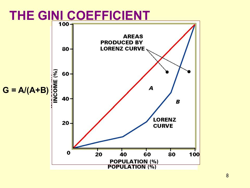 THE GINI COEFFICIENT G = A/(A+B)