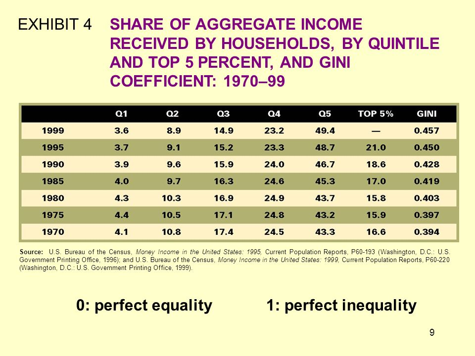 0: perfect equality 1: perfect inequality
