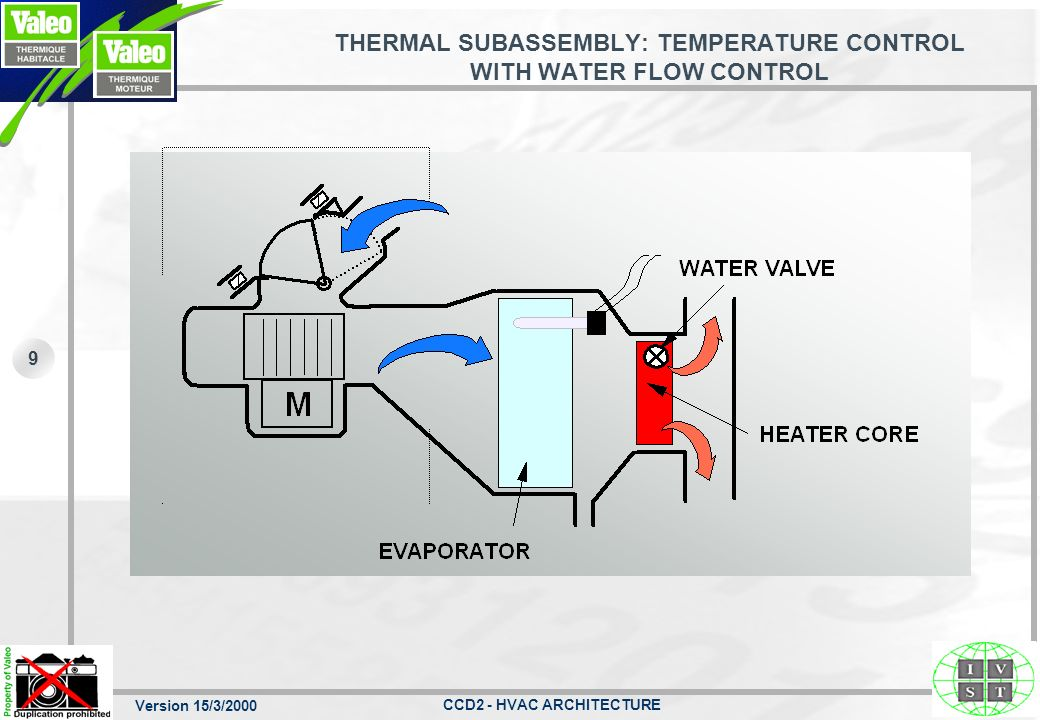 THERMAL SUBASSEMBLY: TEMPERATURE CONTROL WITH WATER FLOW CONTROL