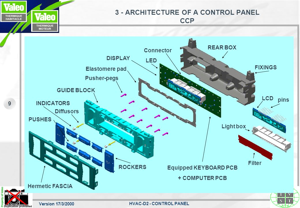 3 - ARCHITECTURE OF A CONTROL PANEL CCP