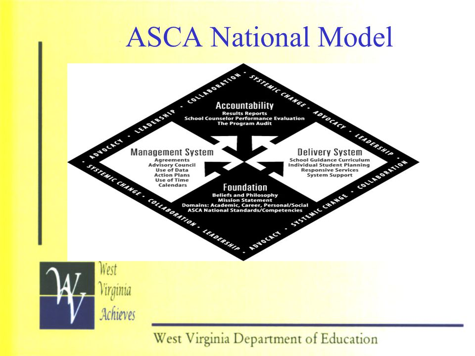 ASCA National Model PRESENTER