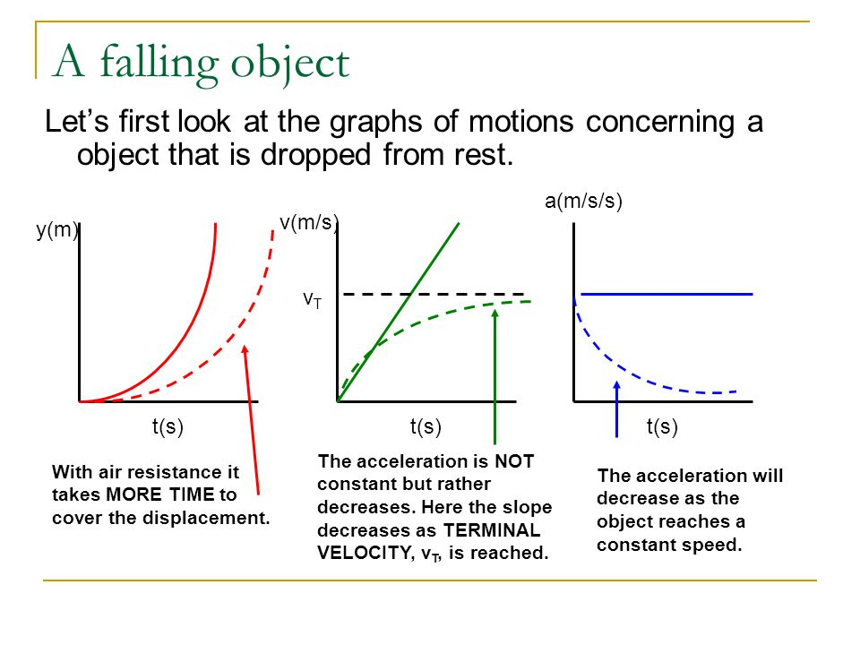 A falling object Let's first look at the graphs of motions concerning a object that is dropped from rest.