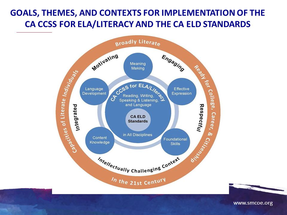 Goals, Themes, and Contexts for Implementation of the CA CCSS for ELA/Literacy and the CA ELD Standards