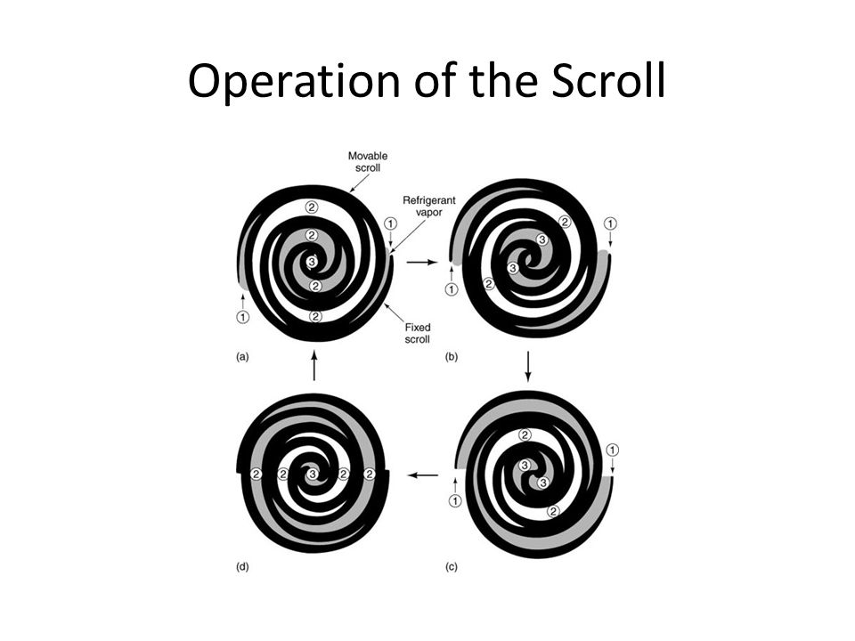 Operation of the Scroll
