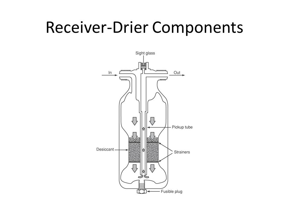 Receiver-Drier Components
