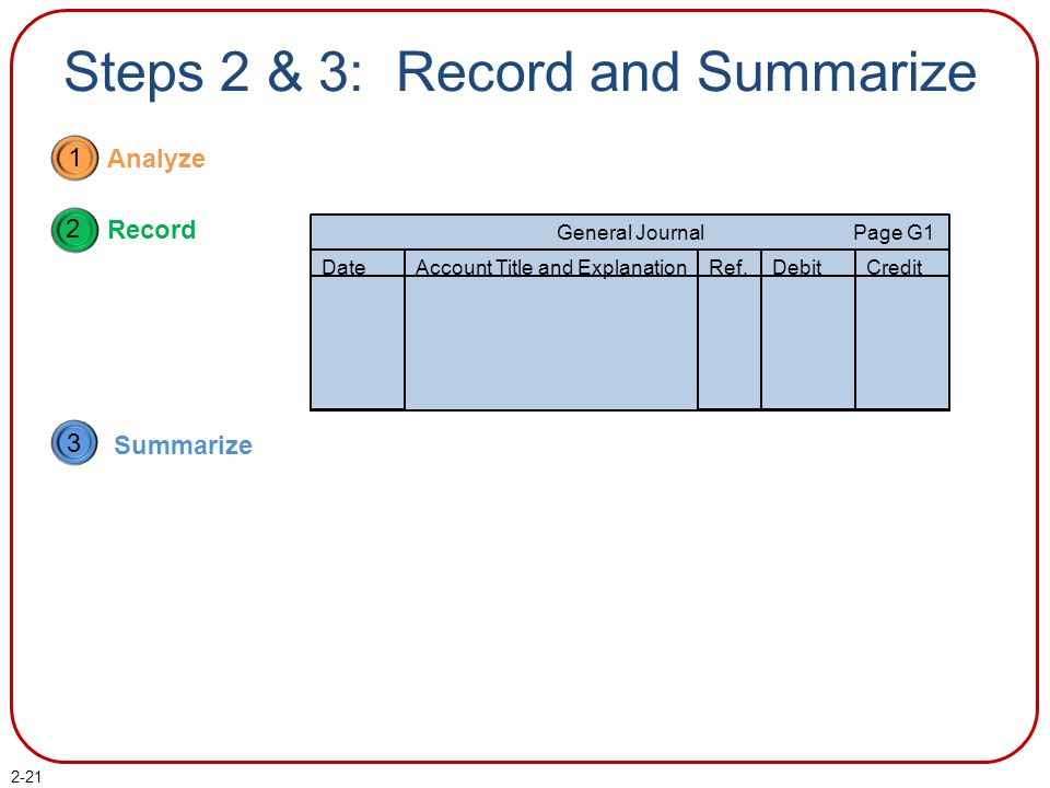 Steps 2 & 3: Record and Summarize
