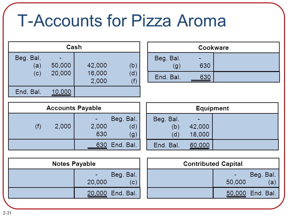 T-Accounts for Pizza Aroma