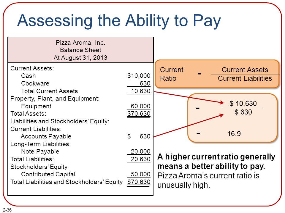 Assessing the Ability to Pay