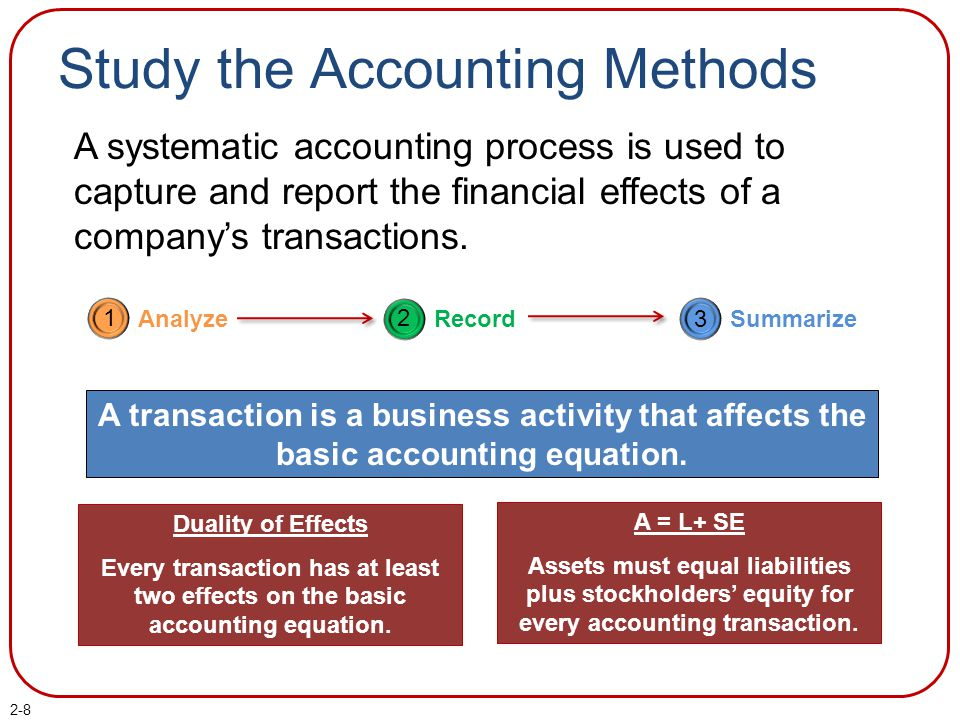 Study the Accounting Methods