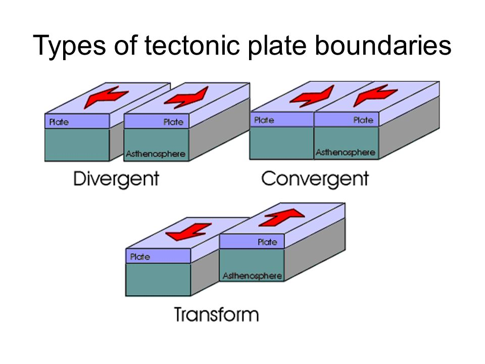 Types of tectonic plate boundaries
