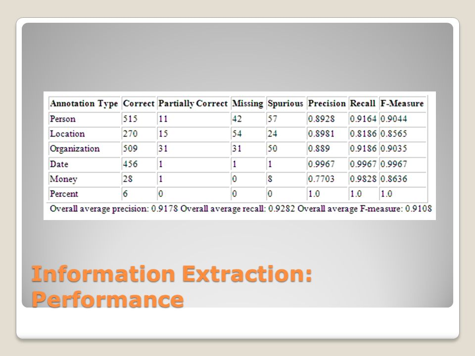 Information Extraction: Performance