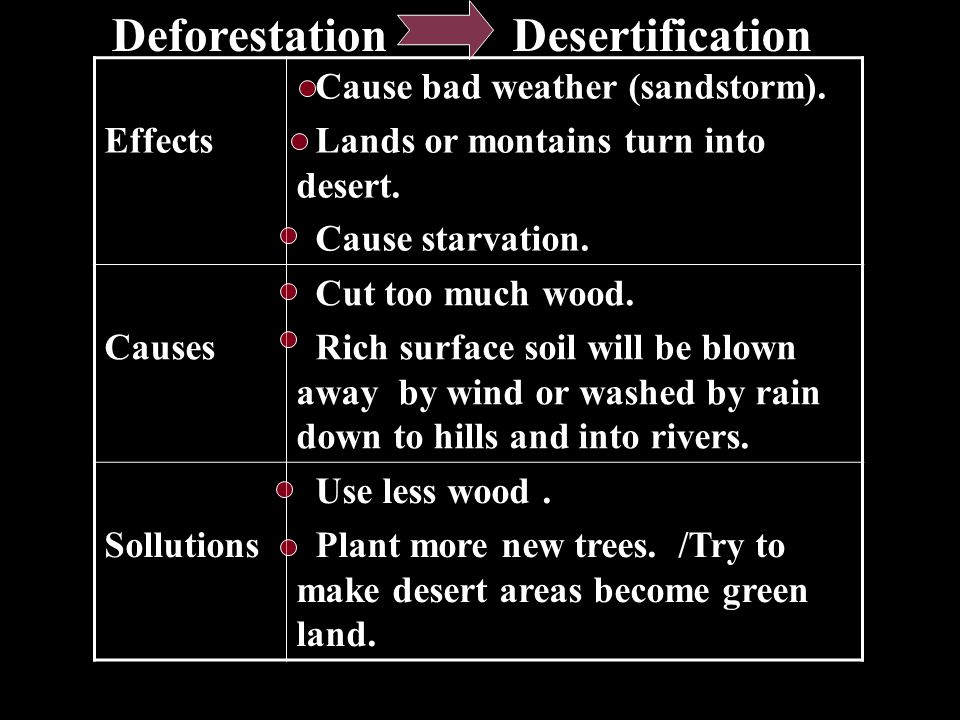 Deforestation Desertification Effects Cause bad weather (sandstorm).