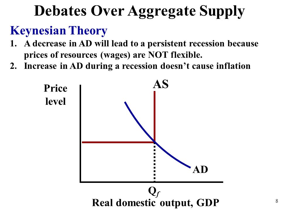 Debates Over Aggregate Supply