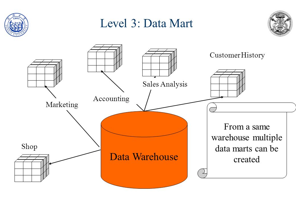 From a same warehouse multiple data marts can be created