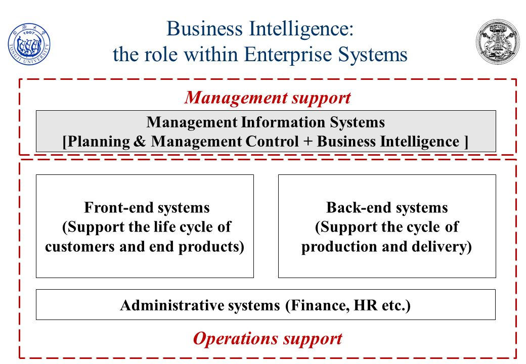 Business Intelligence: the role within Enterprise Systems