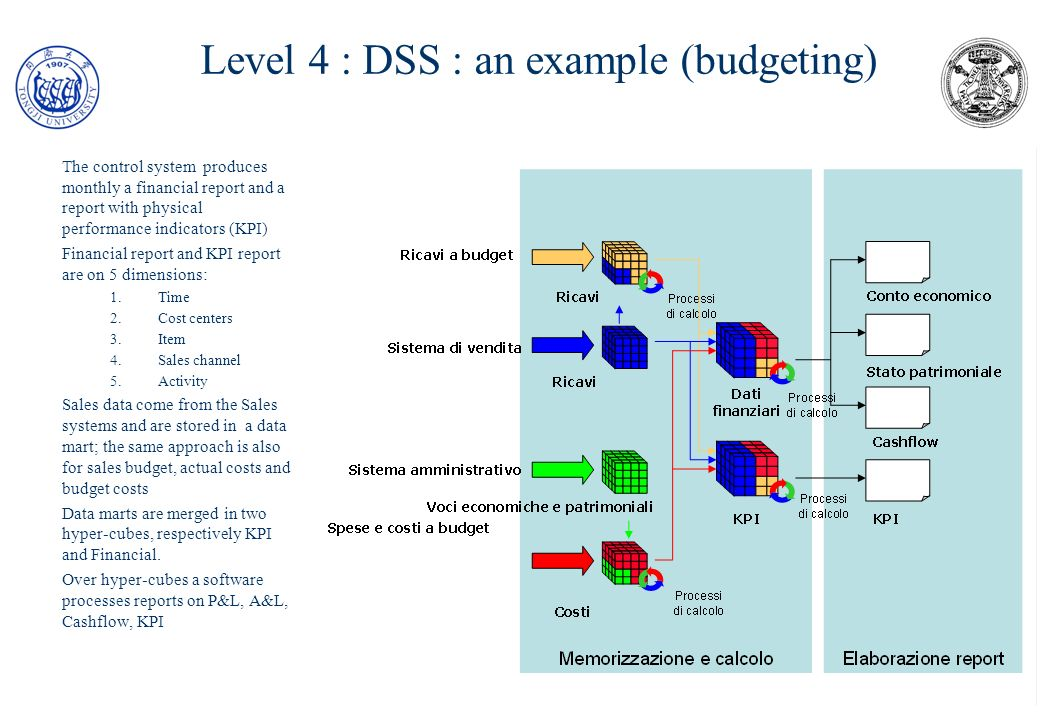 Level 4 : DSS : an example (budgeting)