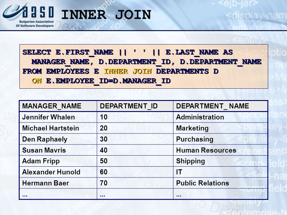 INNER JOIN SELECT E.FIRST_NAME || || E.LAST_NAME AS