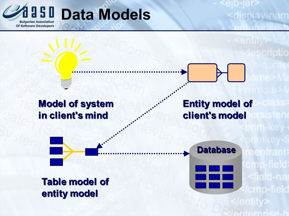 Data Models Model of system in client s mind Entity model of